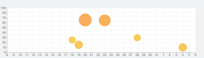 アイスクリーム屋さんごっこ-お仕事体験知育アプリの話題指数グラフ(4月6日(月))