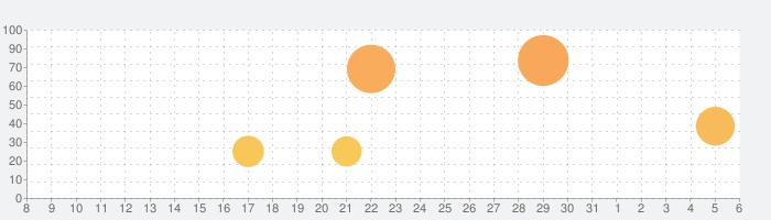 サイバーハンター Cyber Hunterの話題指数グラフ(6月6日(土))