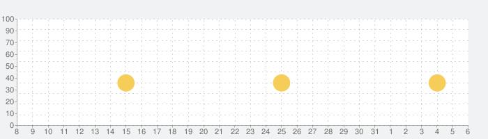 ごっこランド 子供・幼児の子供知育ゲームの話題指数グラフ(4月6日(月))