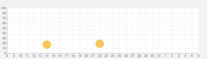 ブログまとめニュース速報 for ワンピース(ONE PIECE)の話題指数グラフ(4月6日(月))