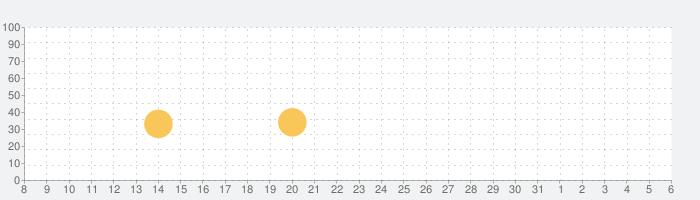 Teslagradの話題指数グラフ(6月6日(土))