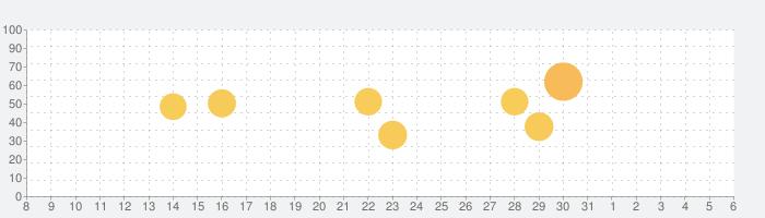 JINS - メガネをもっと便利に、楽しく、お得に。の話題指数グラフ(6月6日(土))