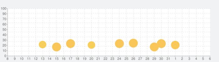 Beat Blader 3Dの話題指数グラフ(6月6日(土))