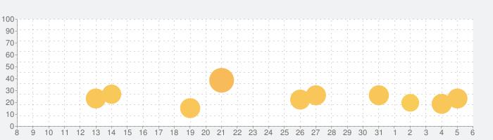 Lifeline...の話題指数グラフ(6月6日(土))