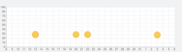 ▻スパイダーソリティアの話題指数グラフ(6月6日(土))