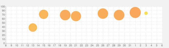 メイプルストーリーM -名作オンラインゲームでマルチプレイの話題指数グラフ(4月6日(月))