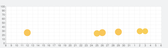爆弾処理3Dの話題指数グラフ(6月6日(土))