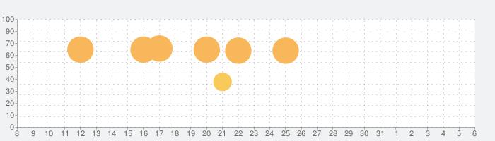 PicsArt Photo Editor: コラージュメーカー & 画像加工の話題指数グラフ(4月6日(月))
