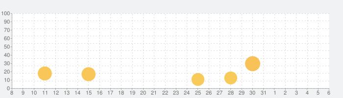 トーキング・トムとベンのニュース(iPad用)の話題指数グラフ(6月6日(土))