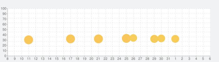 恋愛ゲーム 病み彼女これくしょん「ヤミこれ」の話題指数グラフ(6月6日(土))