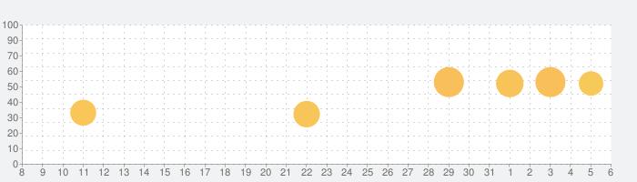 旅行業務取扱管理者試験 2020の話題指数グラフ(6月6日(土))