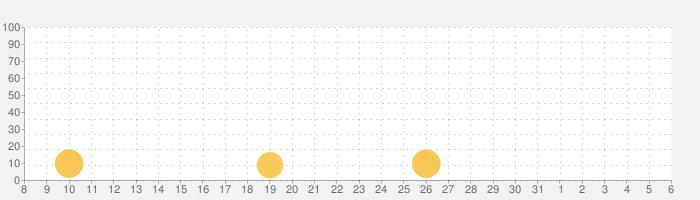 100万人の信長の野望の話題指数グラフ(6月6日(土))