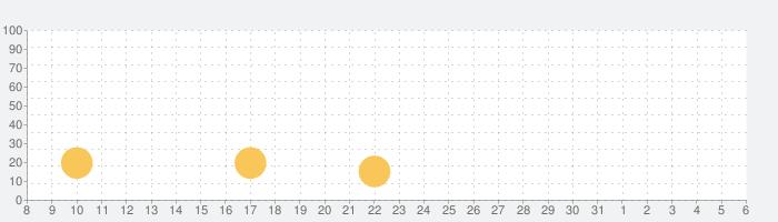 Rolando:ロイヤルエディションの話題指数グラフ(6月6日(土))