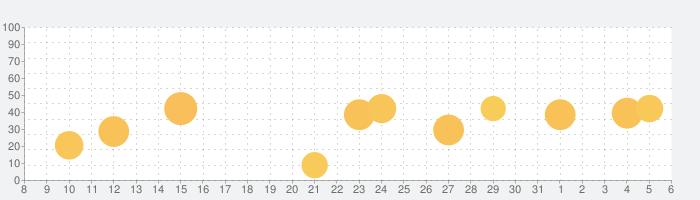 キクタンTOEIC(R) Test Score 600 ~聞いて覚える英単語~(アルク)の話題指数グラフ(6月6日(土))