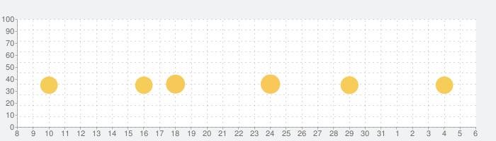 アインシュタインの脳トレの話題指数グラフ(6月6日(土))