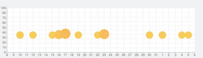 スヌーピー ライフの話題指数グラフ(4月6日(月))