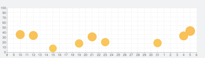 KLMオランダ航空の話題指数グラフ(4月6日(月))