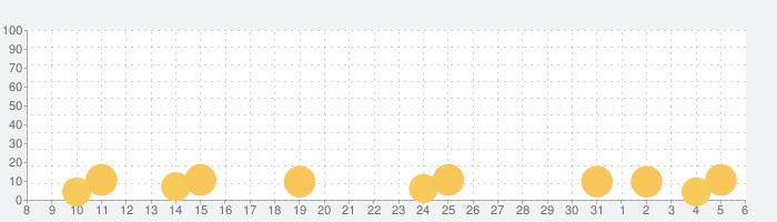 LinearBeatsの話題指数グラフ(6月6日(土))