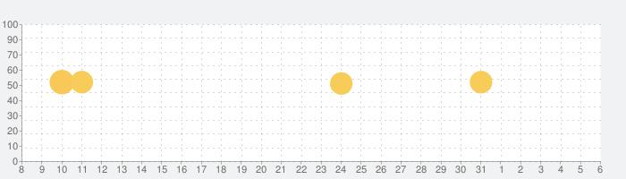 ヨドバシの話題指数グラフ(6月6日(土))