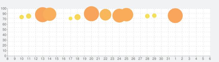 Perfect Slicesの話題指数グラフ(4月6日(月))