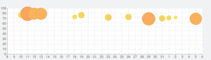 Paper.io 2の話題指数グラフ(4月6日(月))