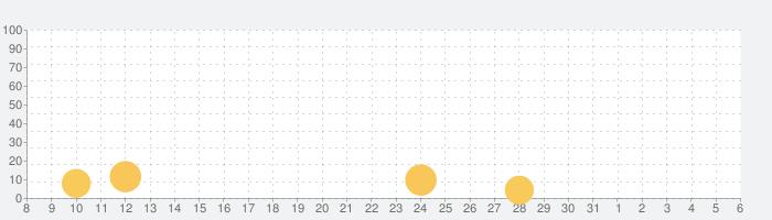 トレインタクシー (Train Taxi)の話題指数グラフ(6月6日(土))