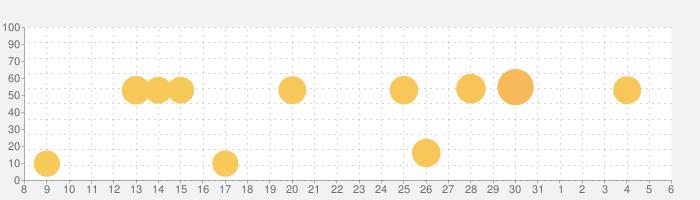 PeakFinder ARの話題指数グラフ(6月6日(土))