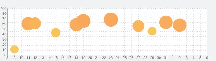 パスワード管理 - 入力や生成が簡単なEasy Pass2の話題指数グラフ(6月6日(土))