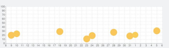もふもふ!お弁当パズルの話題指数グラフ(4月6日(月))