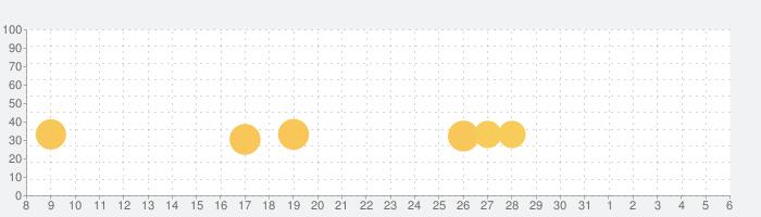 FNaF 6: Pizzeria Simulatorの話題指数グラフ(6月6日(土))