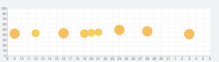 Instasize:写真加工・動画編集アプリの話題指数グラフ(6月6日(土))