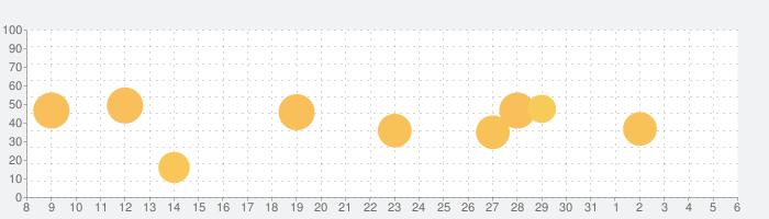 iComic -comic reader-の話題指数グラフ(4月6日(月))
