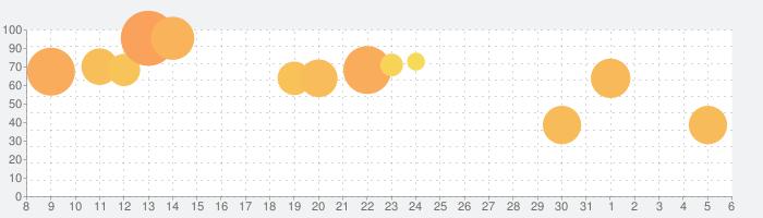 ぷよぷよ!!クエスト -簡単操作で大連鎖。爽快 パズル!の話題指数グラフ(4月6日(月))