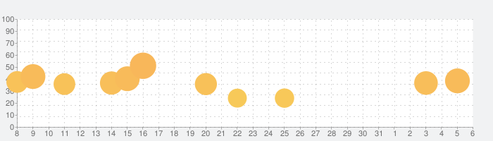 クレヨンしんちゃん 嵐を呼ぶ 炎のカスカベランナー!!の話題指数グラフ(6月6日(土))