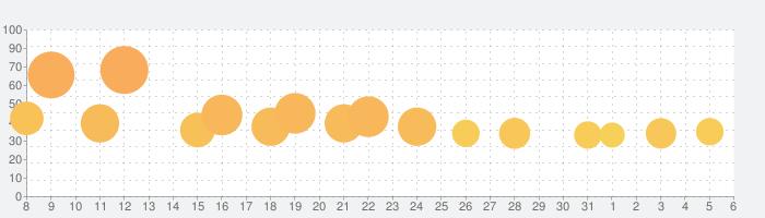 Infinite Flight Simulatorの話題指数グラフ(6月6日(土))