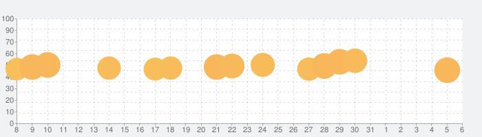 Words of Wonders: 世界パズル&クロスワードの話題指数グラフ(4月6日(月))