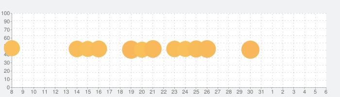 ミスターブレット - スパイパズルの話題指数グラフ(4月6日(月))