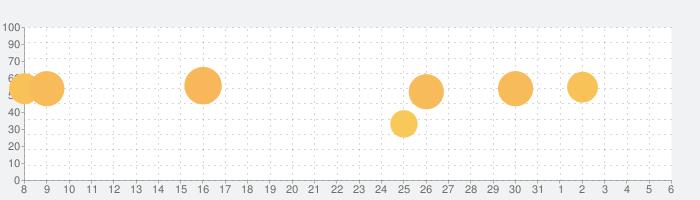 パチスロ北斗の拳(スロット)の話題指数グラフ(6月6日(土))