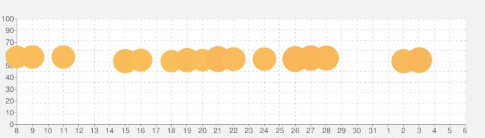 脱出ゲーム:Escape Rooms 人気の脱出ゲームの話題指数グラフ(4月6日(月))