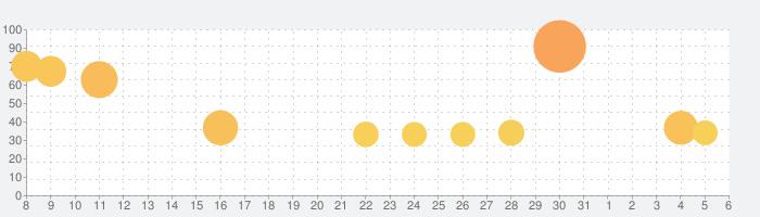 白猫テニスの話題指数グラフ(4月6日(月))