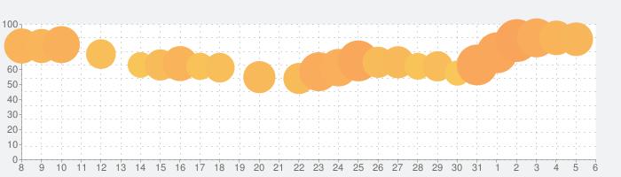 めちゃコミックの毎日連載マンガアプリの話題指数グラフ(6月6日(土))