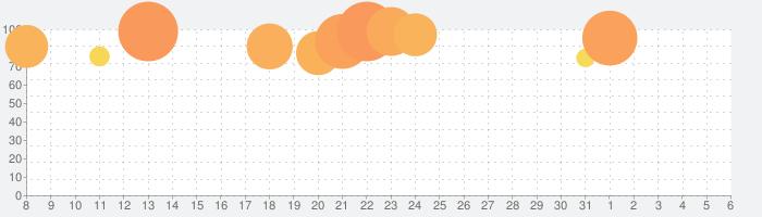 ラグナロク マスターズの話題指数グラフ(6月6日(土))