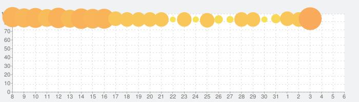 アクアパーク.ioの話題指数グラフ(4月6日(月))