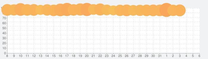 黒い砂漠 MOBILEの話題指数グラフ(4月6日(月))
