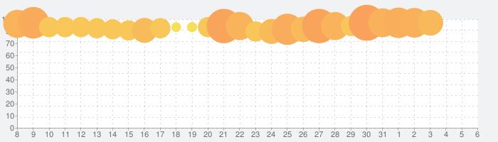 コトダマン ‐ 共闘ことばRPGの話題指数グラフ(8月6日(木))