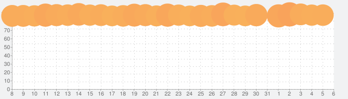 マリオカート ツアーの話題指数グラフ(4月6日(月))