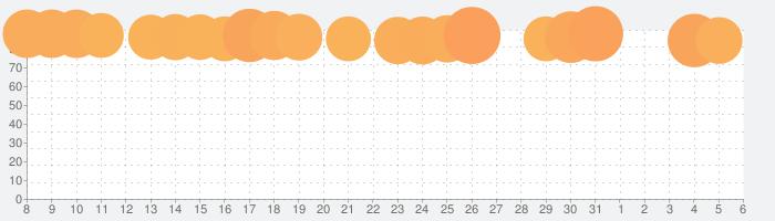 学校サボる! - 脱出ゲームの話題指数グラフ(6月6日(土))