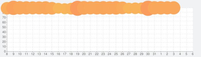ロマンシング サガ リ・ユニバースの話題指数グラフ(4月6日(月))