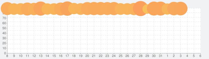 ドラゴンクエストモンスターズ テリーのワンダーランドSPの話題指数グラフ(4月6日(月))