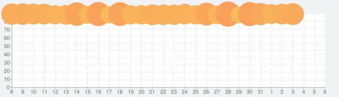 ドラゴンクエストIV 導かれし者たちの話題指数グラフ(4月6日(月))